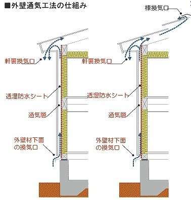外気通気工法について