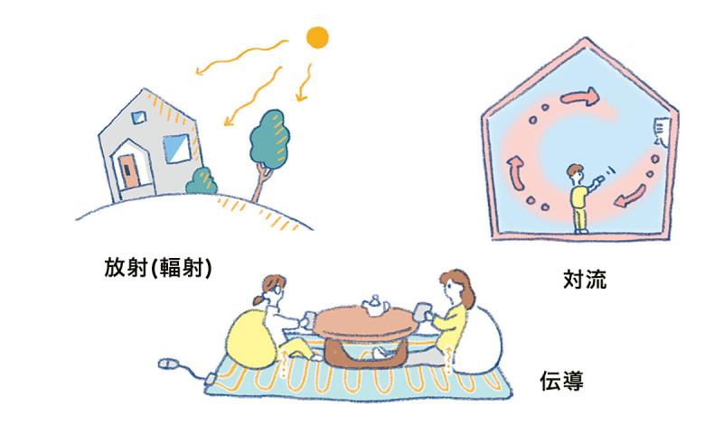 放射、伝導、対流。3つの熱の伝わり方